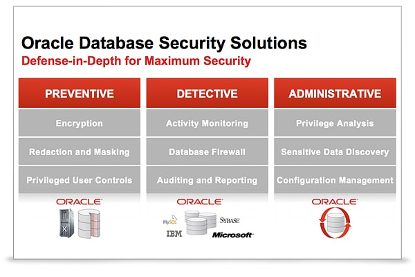 oracle database security guide 12c pdf