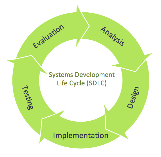 the software development life cycle a complete guide pdf