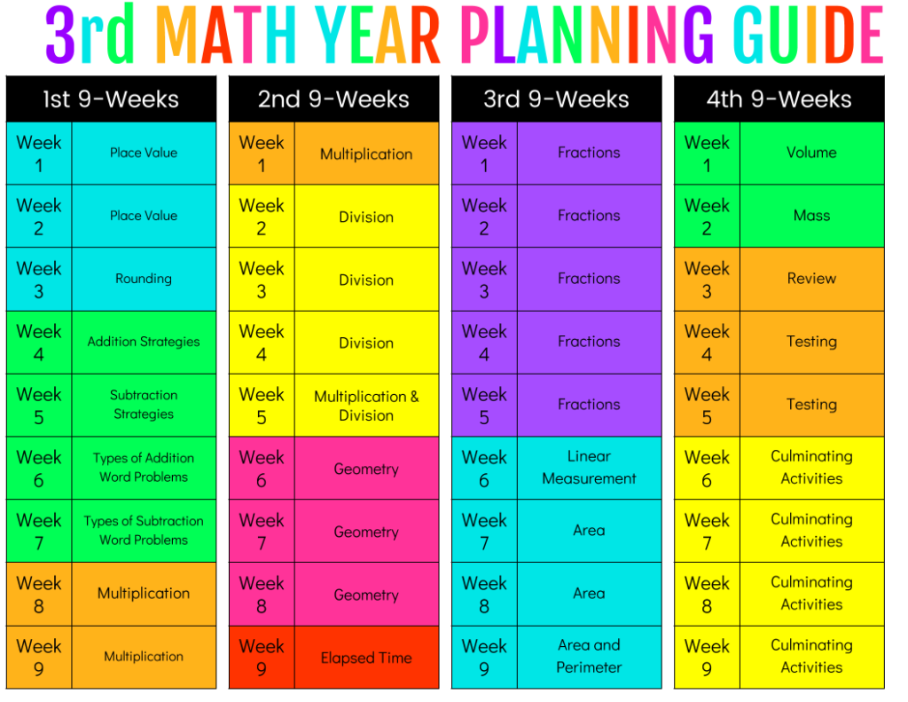 uofm first year planning guide